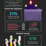 Stav online kasina v České republice pro rok 2021