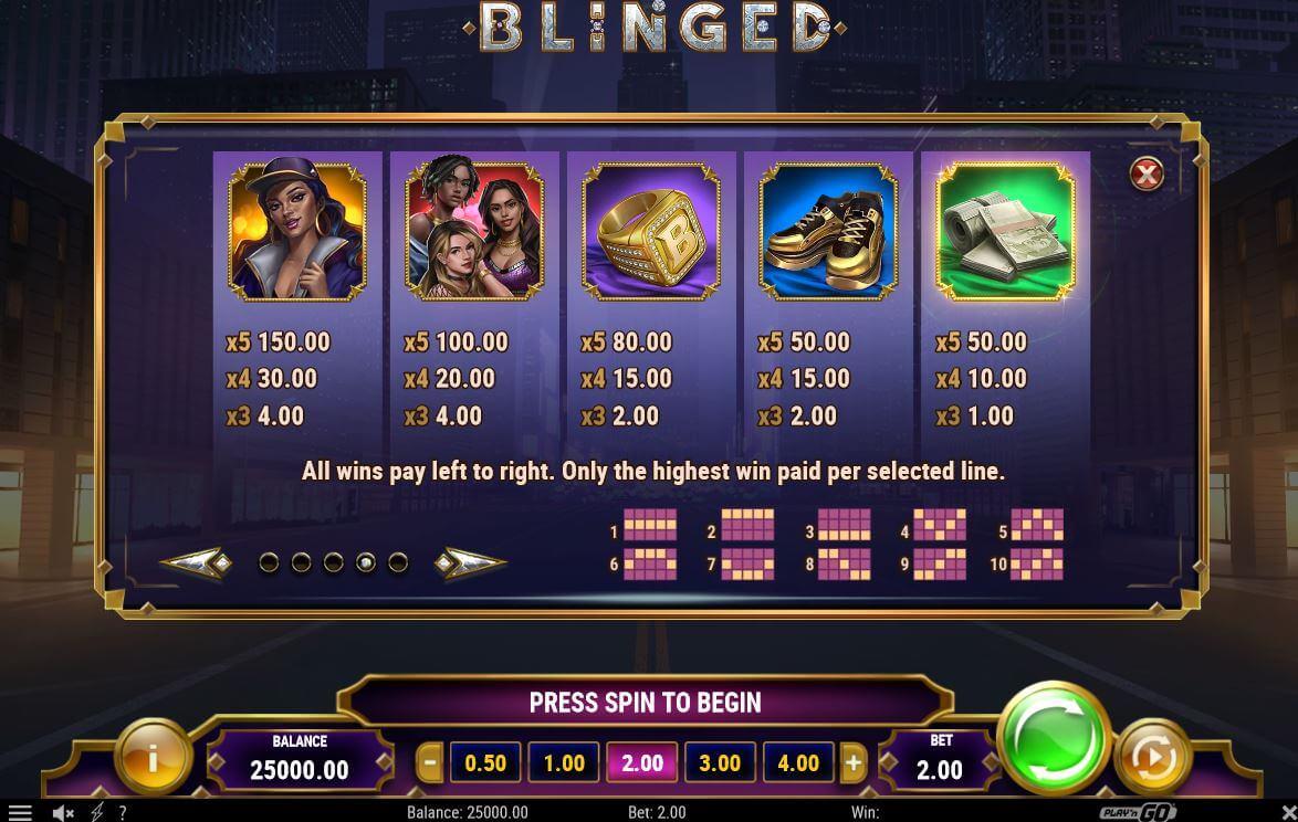 Symboly a jejich hodnota pro výhry v Blinged