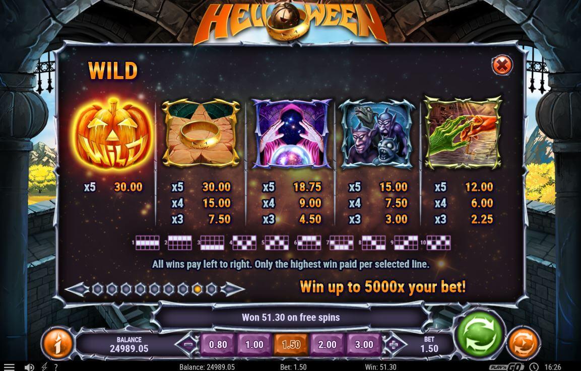 Symboly a jejich hodnota pro výhry v Helloween