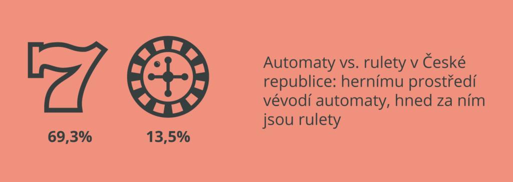 automaty vs rulety v CR