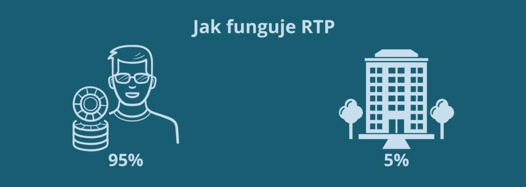 fungovani RTP