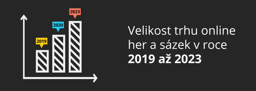 velikost trhu v letech 2019 - 2023
