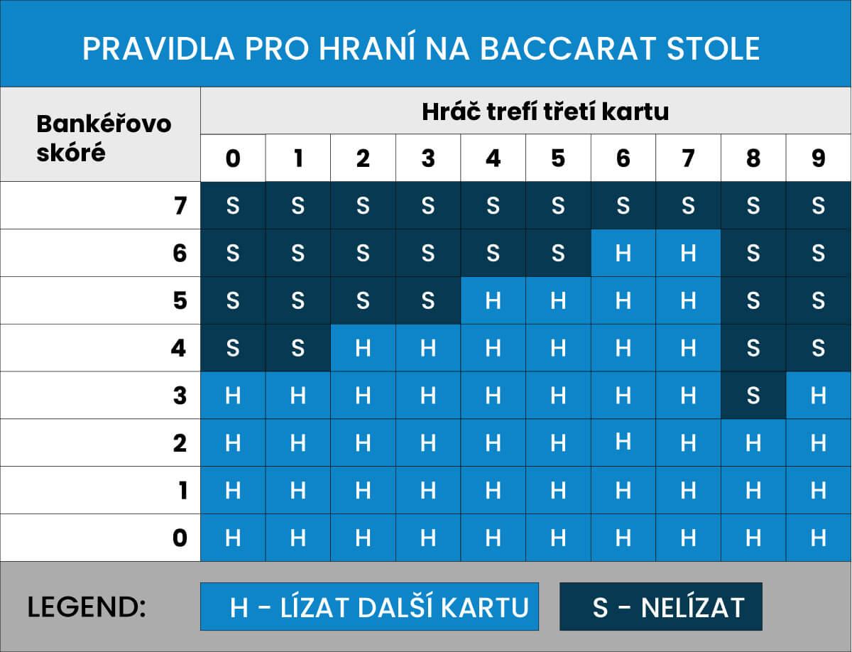 Strategie pro Baccarat