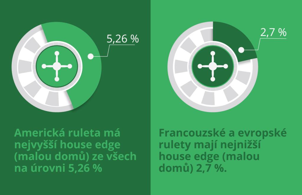Ruleta Online: House Edge