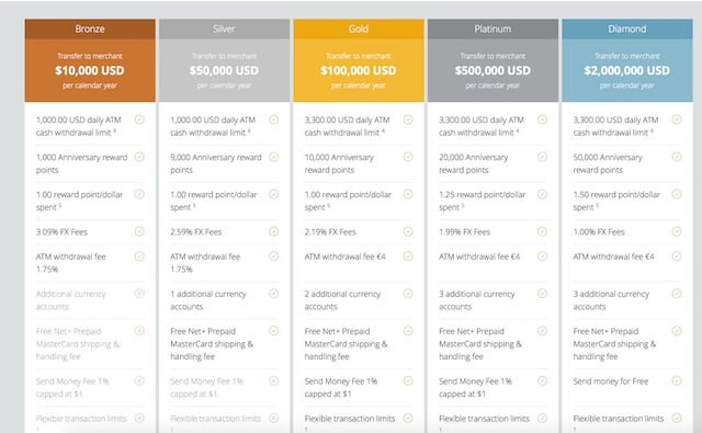 VIP programy v Neteller, které hráč může využít pro lepší vkládání a vybíraní peněz.