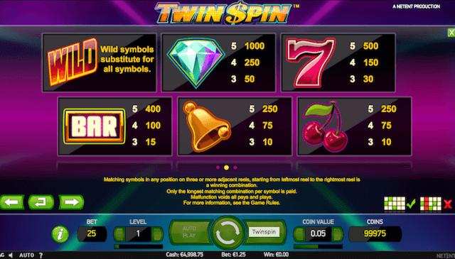 Výherní možnosti ve hře Twin Spin jsou dostupné pro hráče z České republiky