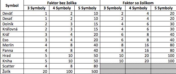 Vélké množství výherních symbolů