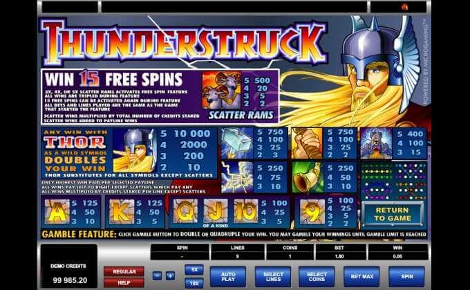 Thunderstruck herní automat