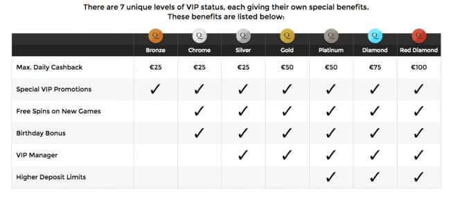 VIP program v Unique casino