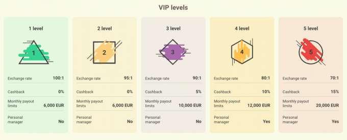 Online casino Yoyo, nabízí i VIP úroveň