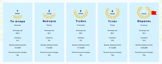 Věrnostní VIP program pro všechny milující hráče online hazardu v Librabet casinu