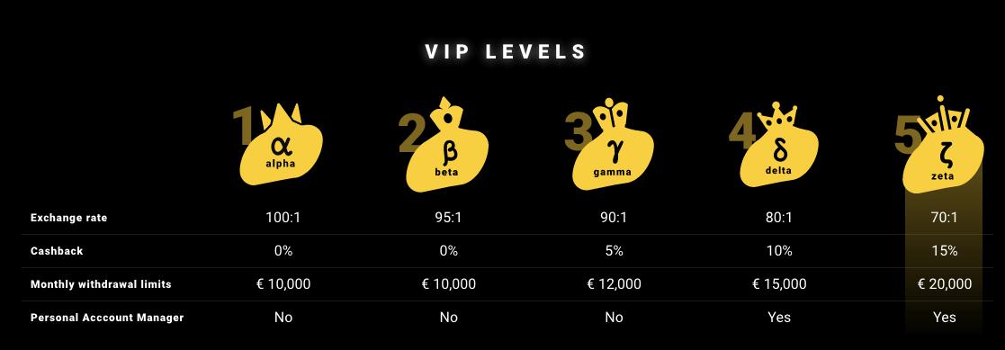 Zet casino a jeho VIP systém