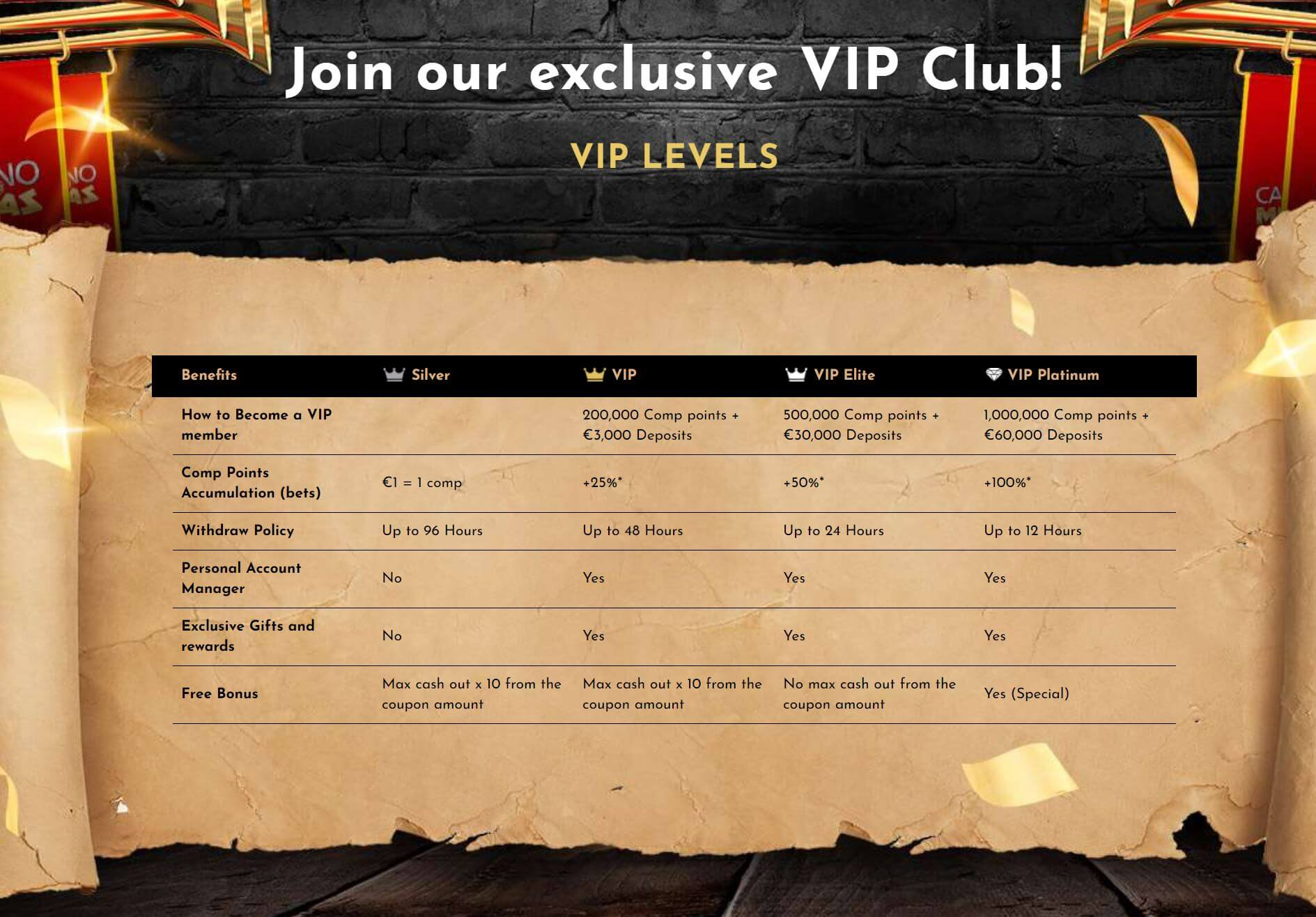 Casino CasinoMidas s VIP programem